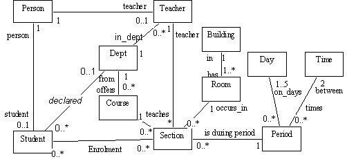 Cs202 uml the unified modelling language class diagram umlll0f umlll1g ccuart Image collections
