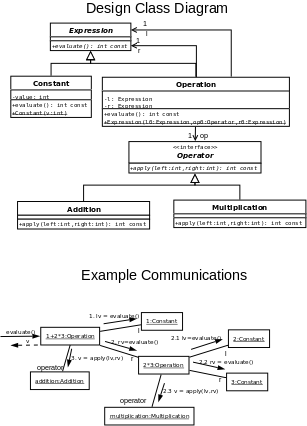 Cse375 Exercises 19 Uml Interaction Diagrams And Dcds