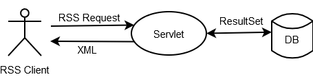 how to connect servlet to database in eclipse
