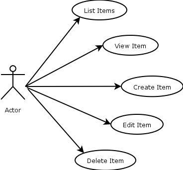 Java web programming with eclipse use cases ccuart Choice Image