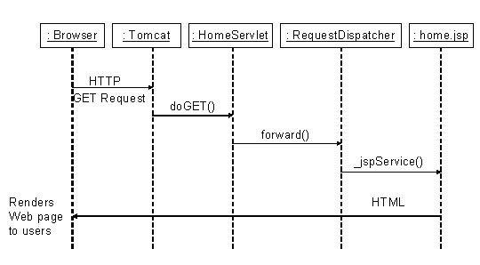 Java web programming with eclipse sequence diagram for handling a browser request using the model view controller mvc ccuart Images